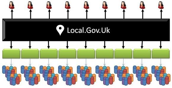 The first step towards Local.Gov.UK