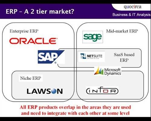 Conclusion - A guide to ERP for small and large businesses