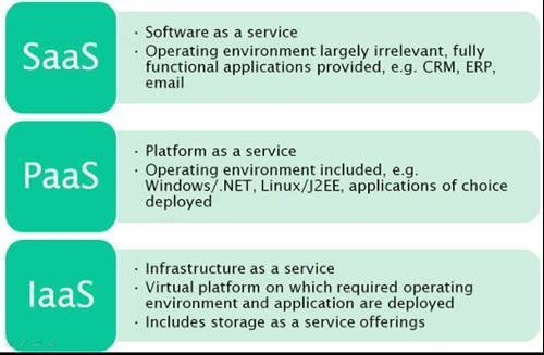 The difference between Saas, Paas and Iaas - The Computer