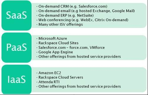 The difference between Saas, Paas and Iaas - The Computer Weekly ...