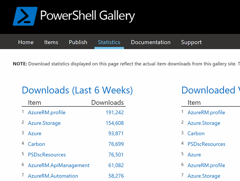 The PowerShell Gallery - Introducing Microsoft PowerShell