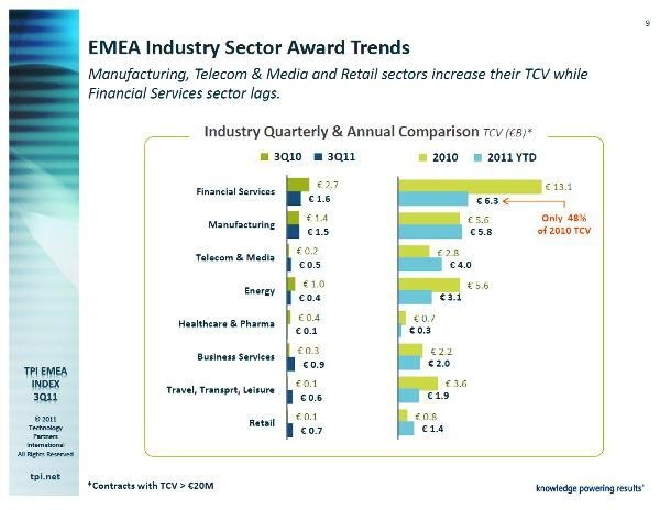 TPI EMEA Index Q3 2011