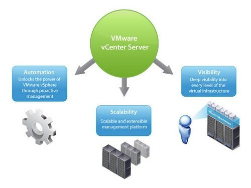 VMware - vCenter - Eight of the best cloud computing tools
