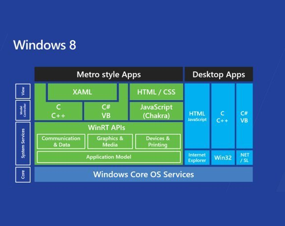 The Win RT API - Developing software for Windows 8