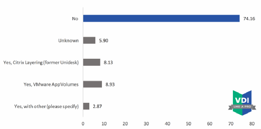 Application Layering Survey Results