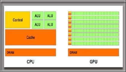 GPU Computing v.s Traditional x86