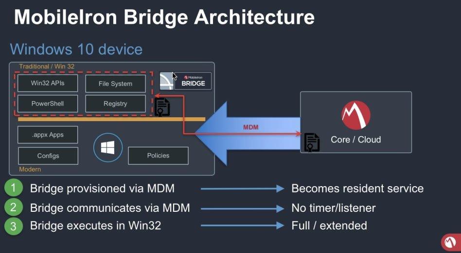 MobileIron Bridge breaks through the MDM wall in Windows 10