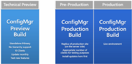 Three recommended Configuration Manager Environments
