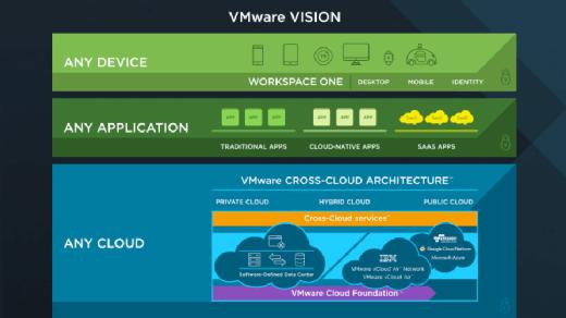VMworld 2016 Cross Cloud Vision