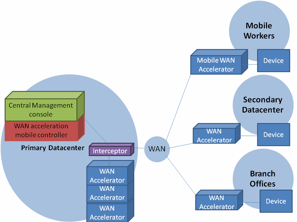 4 WAN accelerator tweaks to address performance and