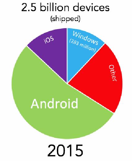 Windows Usage in 2015