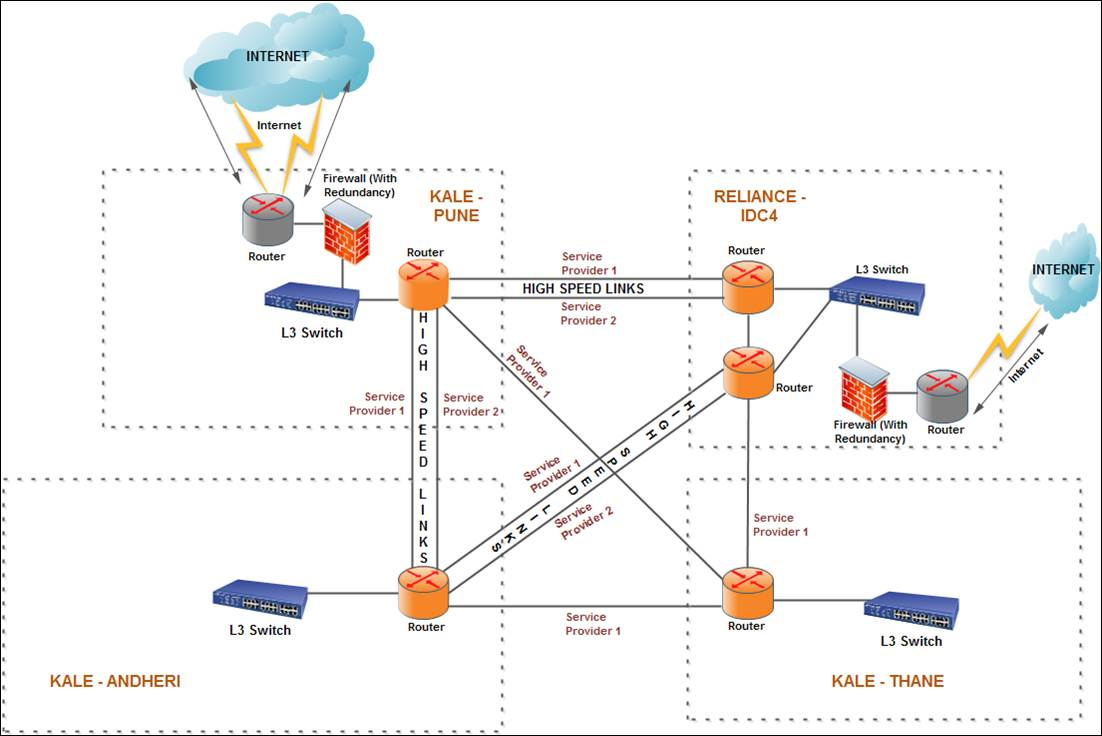 Kale's Network diagram; Click Image to enlarge