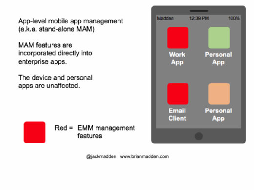 Diagram of app-level mobile app management