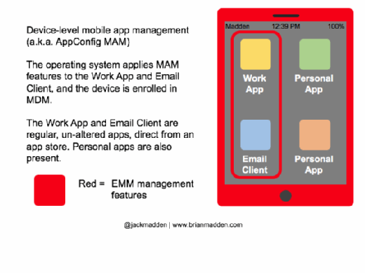 Diagram of device-level mobile app management