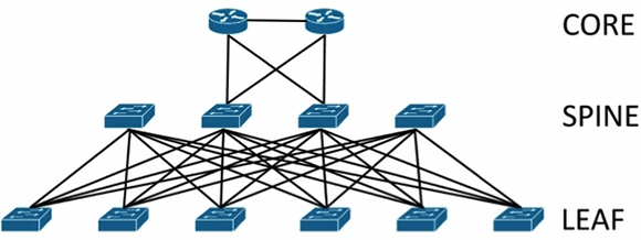 Data center network design moves from tree to leaf