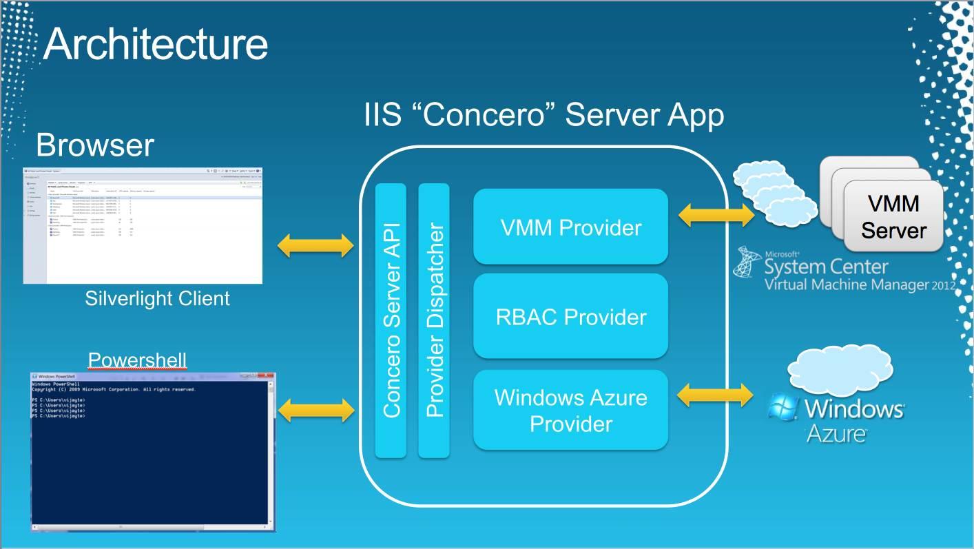 Microsoft Cloud Application Security