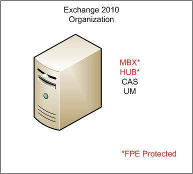 Forefront Protection for Exchange Server indirectly protects the unified messaging and client access server roles.