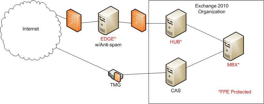 Forefront Protection for Exchange Server is installed on the edge, hub and transport server roles.