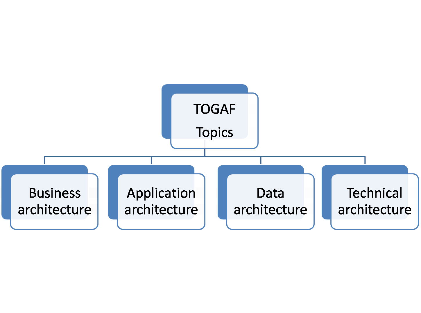 Togaf Certification For The Information System Architect