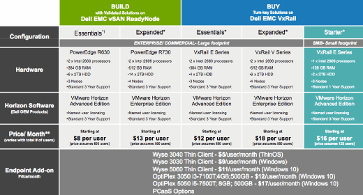 A matrix showing VMware VDI Complete bundle options.