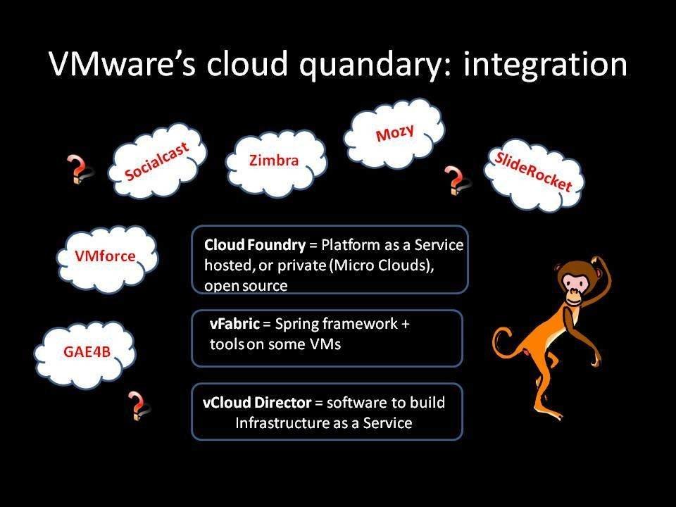 VMware cloud integration