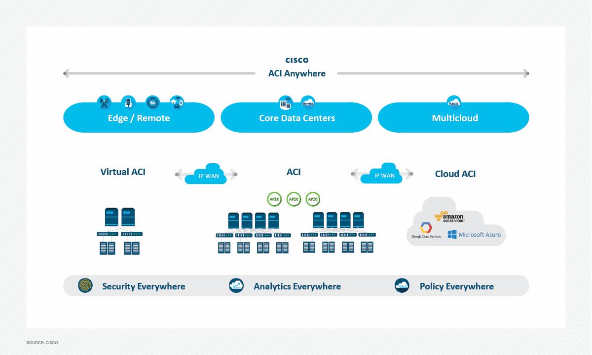 Cisco APIC controller heading for AWS, Azure