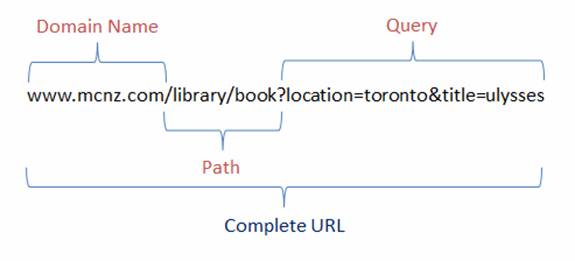 RESTful parameters antipattern considerations for queries, paths