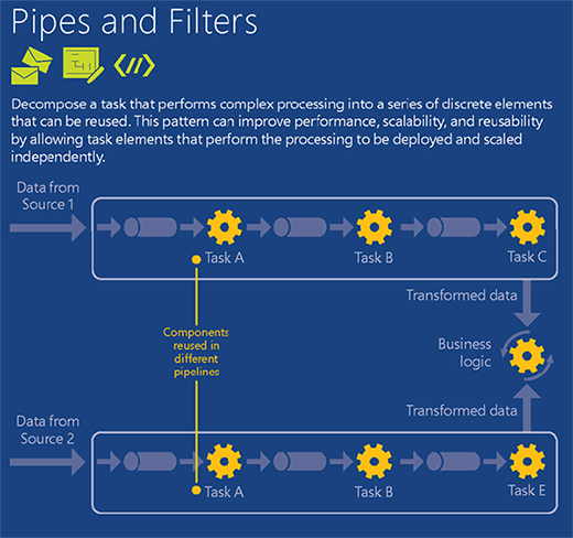 The Azure pipes and filters pattern