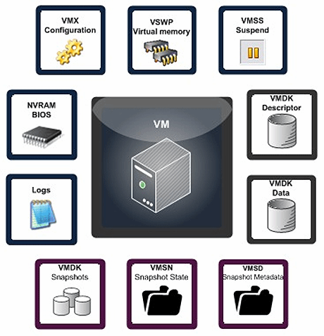 Understand VMware virtual machine files