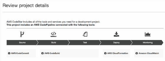 Centralize DevOps and development on AWS with CodeStar