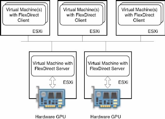 3 ways to implement vSphere GPU virtualization