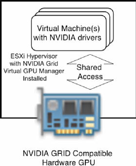 3 ways to implement vSphere GPU virtualization