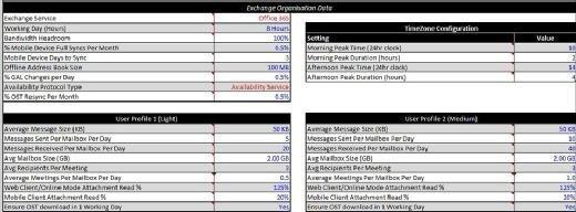 Update User Profile in Exchange Client Network Bandwidth Calculator