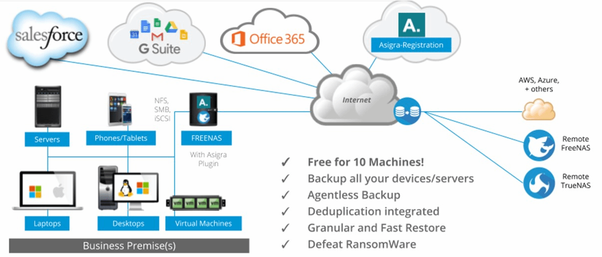 Asigra FreeNAS plugin brings open source data protection