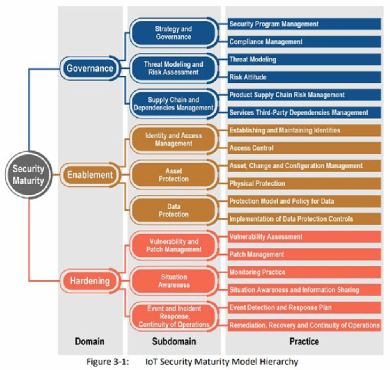An IoT security maturity model for IT/OT convergence