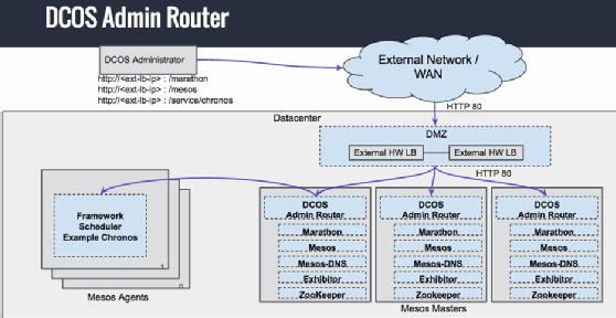 Mesosphere DC/OS Admin Router