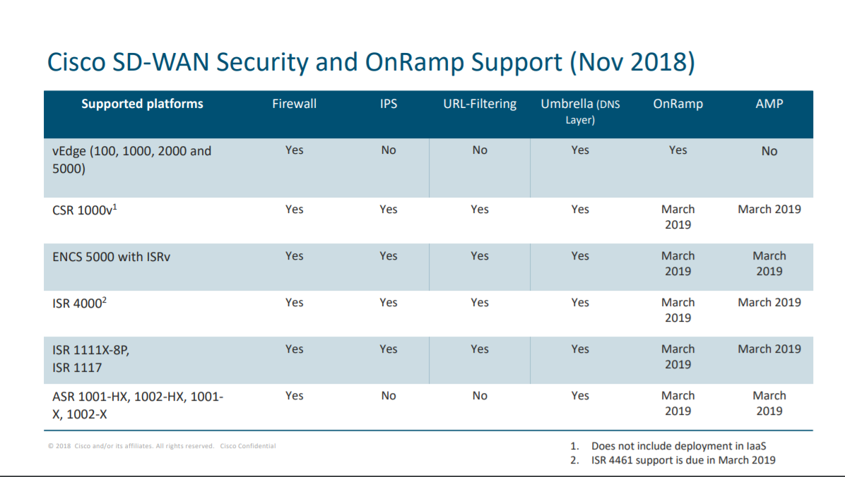 Viptela SD-WAN security unveiled at Cisco Partner Summit