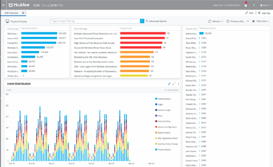 Product roundup: Features of top SIEM software on the market