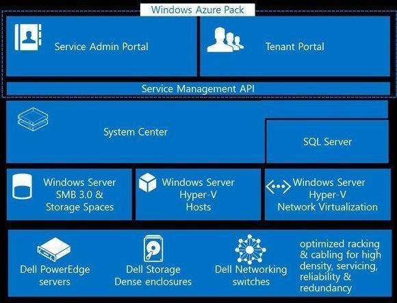 Dell-Microsoft Cloud Platform System (CPS) - vInfrastructure