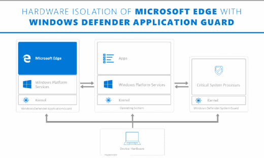 Windows Defender Application Guard  - D appguard hardware isolation mobile - What are the top Windows Defender features in Windows 10?