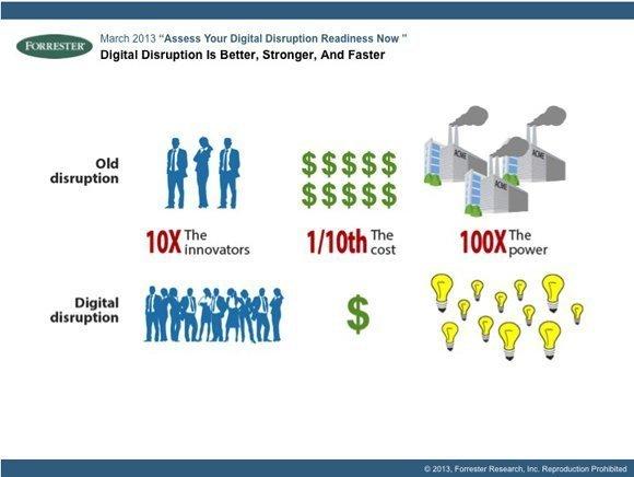 Forrester: The secrets of digital disruption