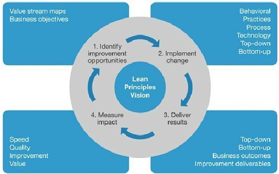 leadership and cko knowledge culture of lean enterprise Why businesses struggle to implement lean  without understanding the  widespread cultural and behavioural change that they need to undertake   critical for business leaders is a strong knowledge of lean's core theories and   in 2001, cho made the toyota way thinking universally accessible to all.
