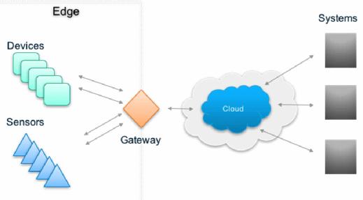 Exemple de système de passerelle IoT