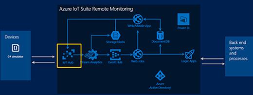 Remote Monitoring Hub