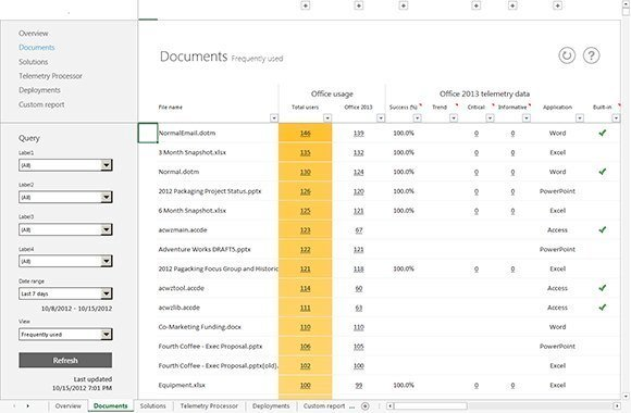 Office Telemetry presents a lot of information in its dashboard