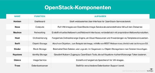 Überblick über die wichtigsten OpenStack-Komponenten.