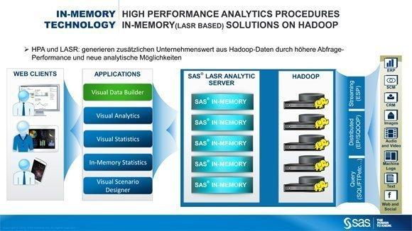 Bessere Datenqualität mit Big-Data-Analytics und Hadoop