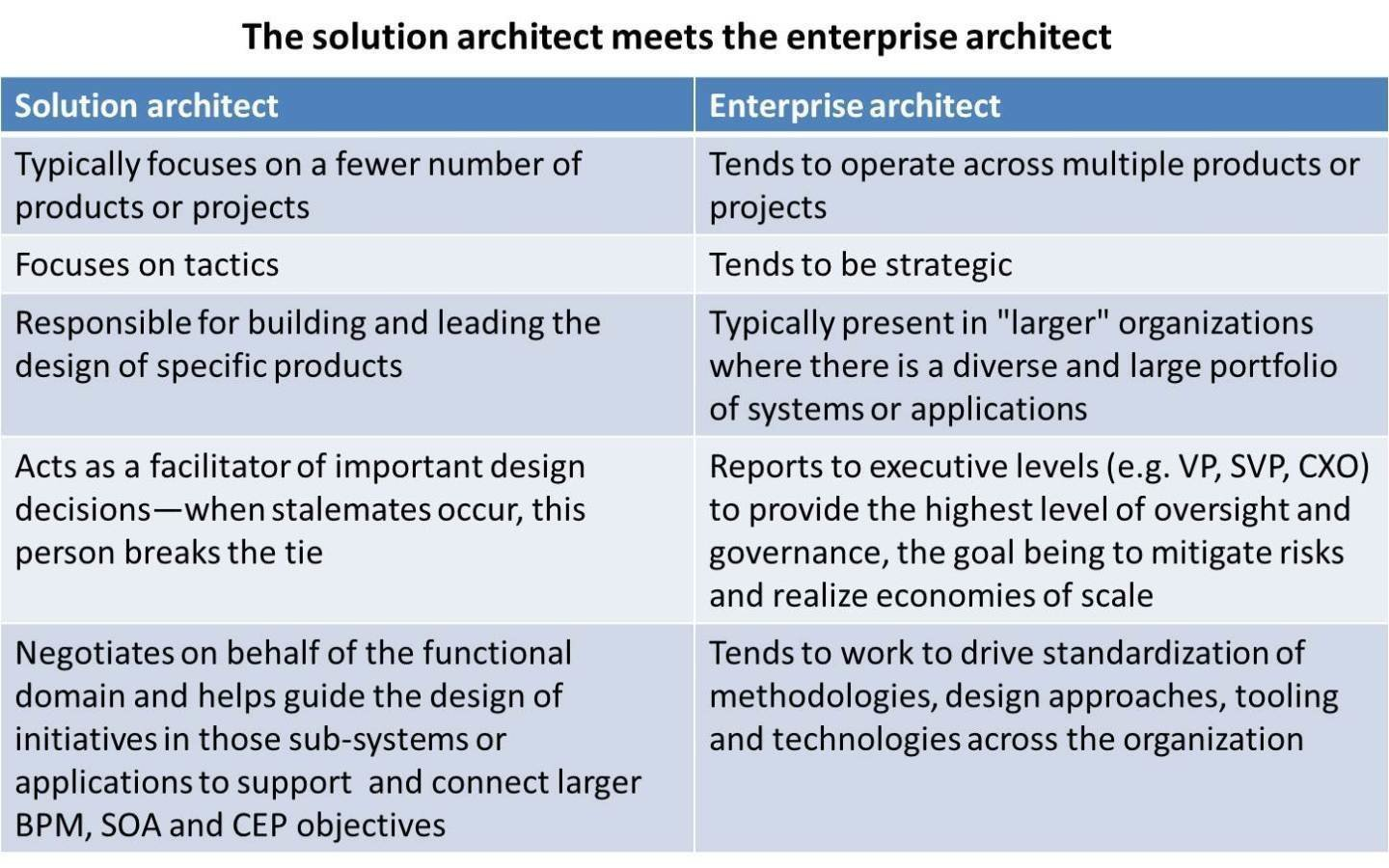 Solution Architecture Becomes Part Of Software Development Efforts