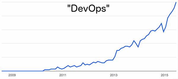 DevOps search volume