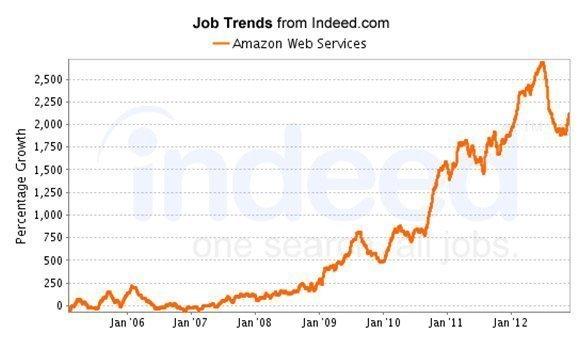 Jobnachfrage im Cloud-Bereich mit AWS-Hintergrund